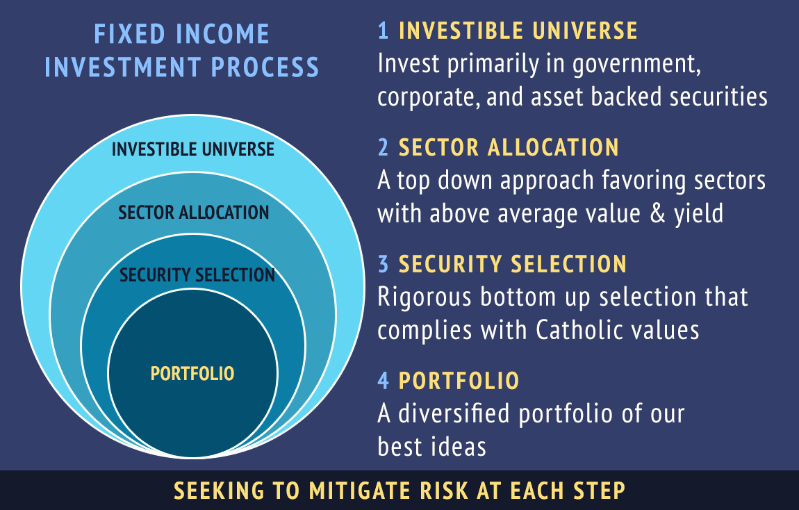Risk mitigated investment portfolio approach